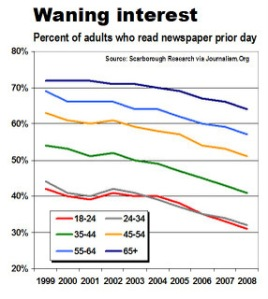 https://fittoprintfilm.files.wordpress.com/2011/07/newspaper-readership_by_age.jpg?w=268